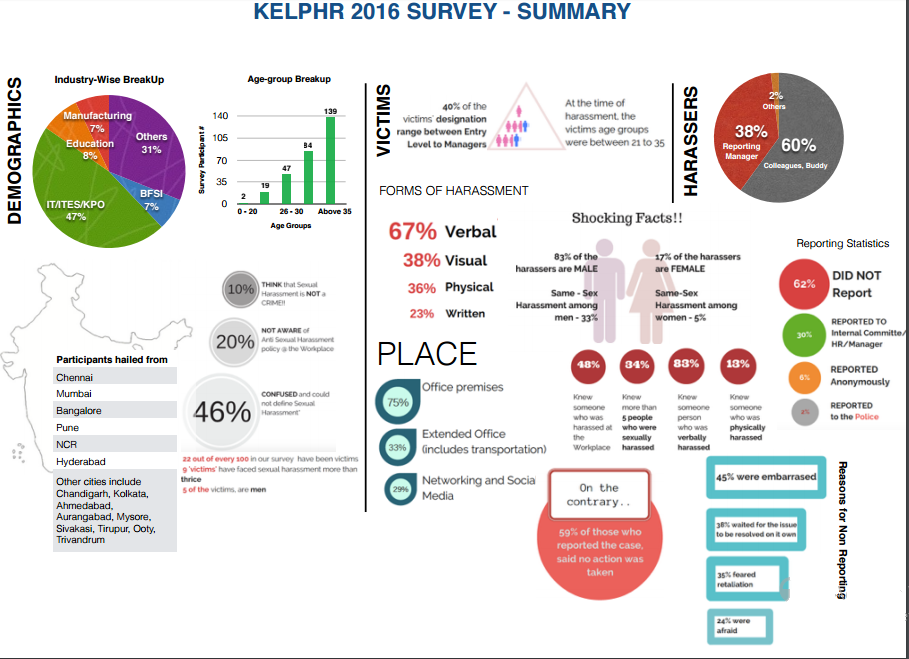 kelp HR Survey Summary