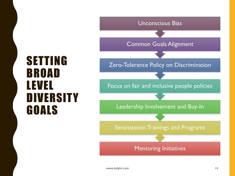 DiversityInclusion people matters Webinar Jul 10 2018 14 - How to Strategize for Diversity and Inclusion?