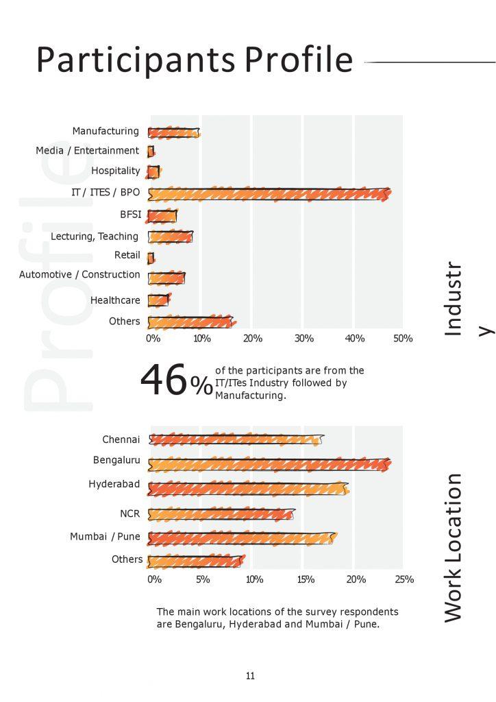 a79fecfa6283568c05f67aeb4ef9ec14 11 724x1024 - KelpHR's Industry Survey Report 2018