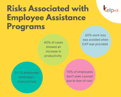 Risks Associated with EAP